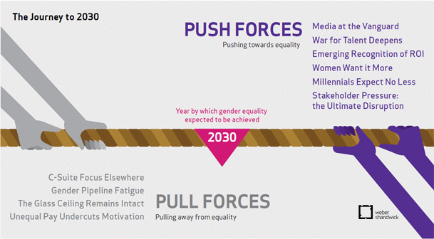 Gender Equality in the Executive: Ranks Pull and Push Forces
