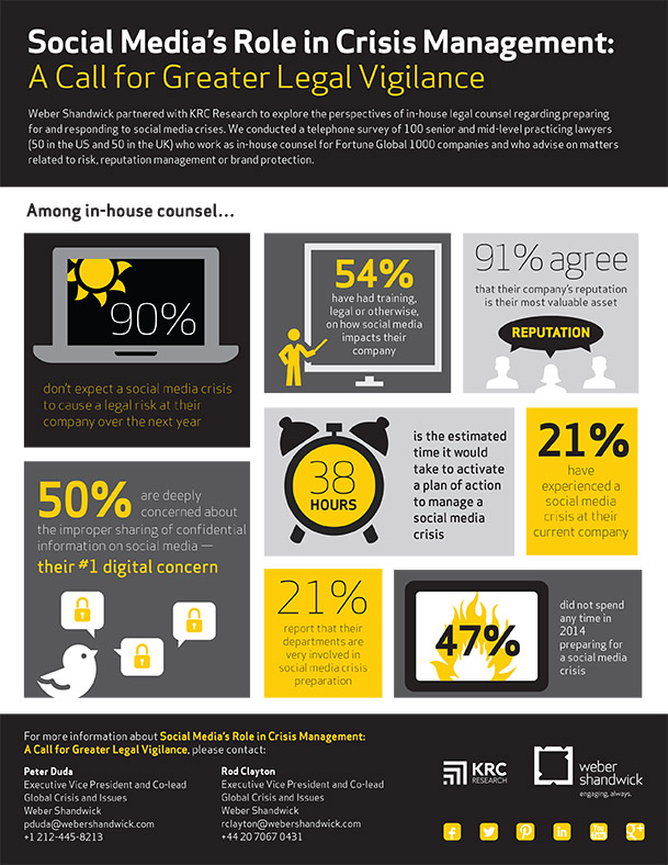 Social Media Crisis Management Infographic