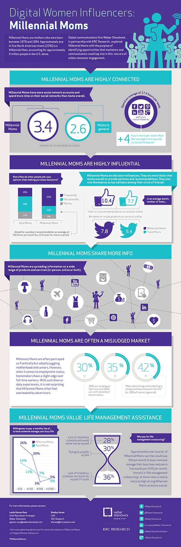 Small Millenial Moms Infographic