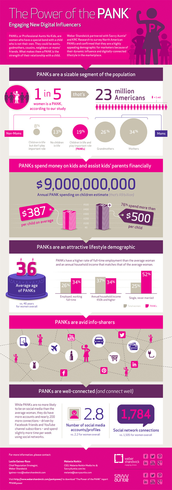 Power of the PANK infographic