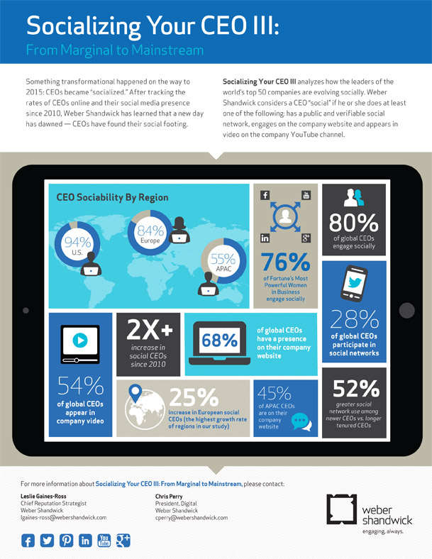 Socializing Your CEO Infographic