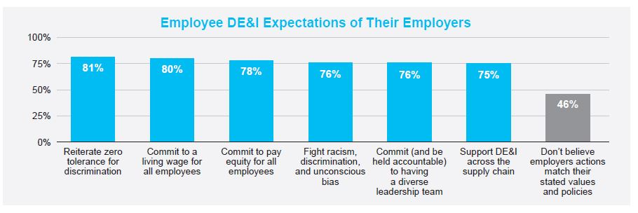 Employee DE&I expectations include: 81% reiterate zero tolerance of discrimination, 80% commit to living wage for all employees, 78% commit to pay equity for all employees, 76% fight racism, discrimination and unconscious bias, 76% commit to having a diverse leadership team and 75% support DE&I across the supply chain. 48% however do not believe employer actions match their stated values and policies.